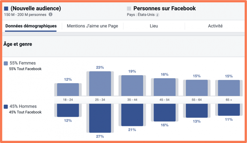 donnée concernant des clients sur Facebook